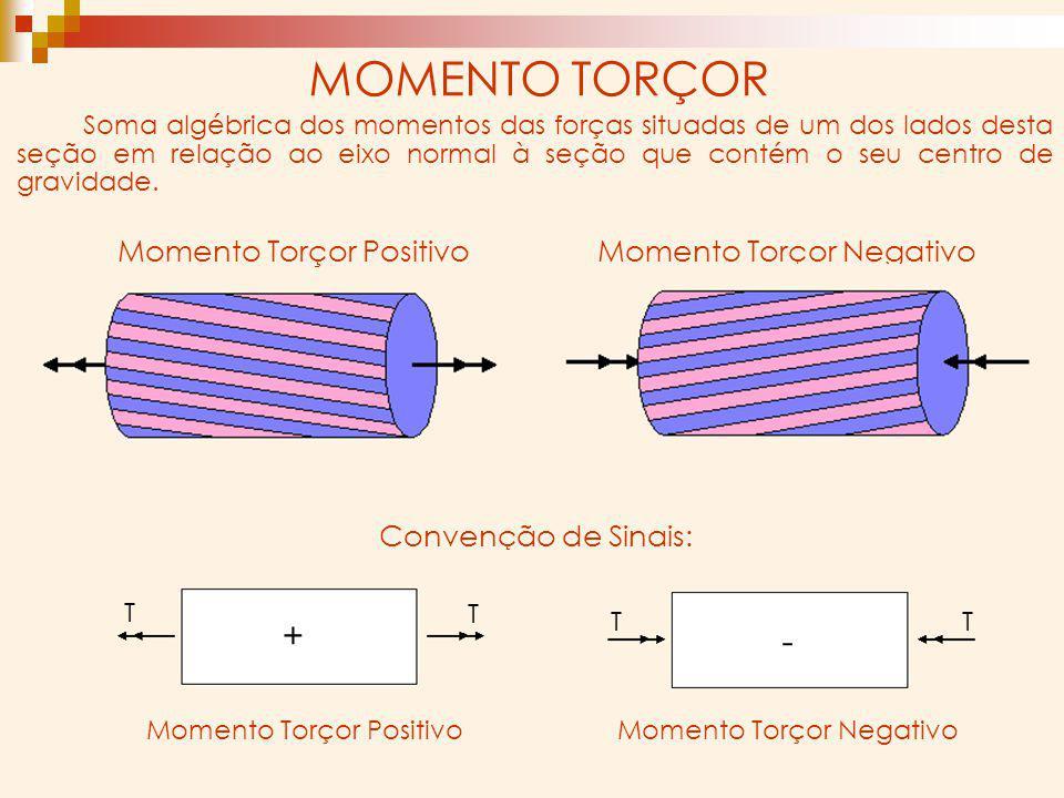 MOMENTO TORÇOR + - Momento Torçor Positivo Momento Torçor Negativo