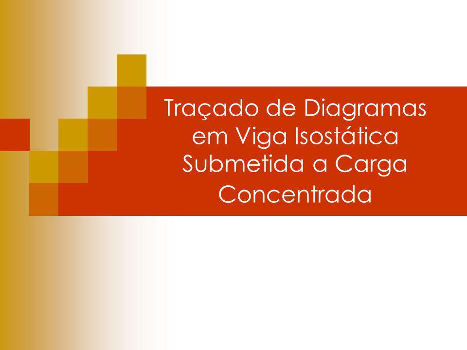 Traçado de Diagramas em Viga Isostática Submetida a Carga Concentrada