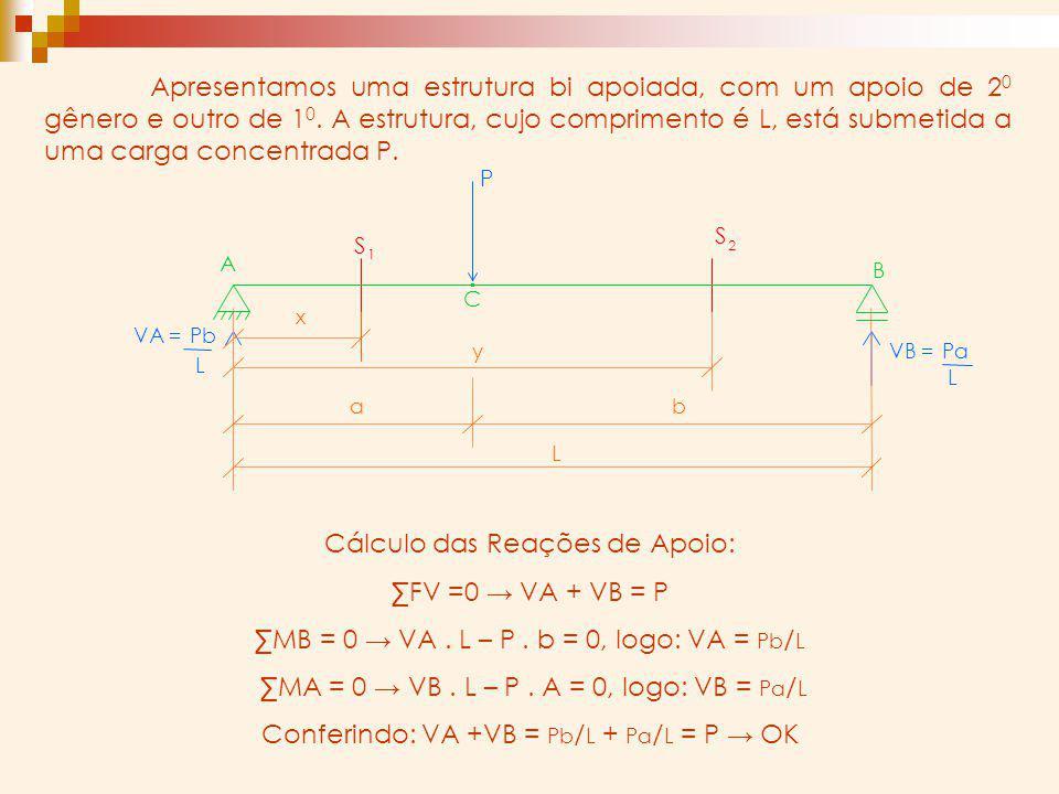 Cálculo das Reações de Apoio: ∑FV =0 → VA + VB = P