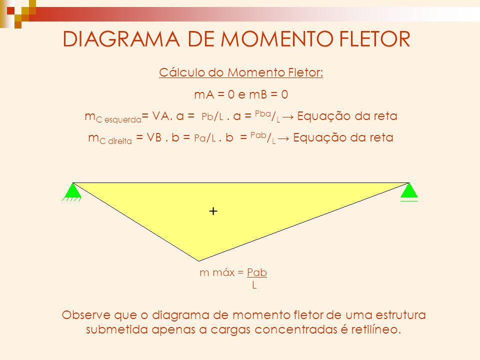 DIAGRAMA DE MOMENTO FLETOR