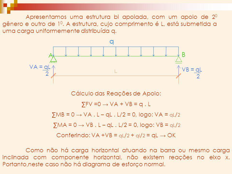 Apresentamos uma estrutura bi apoiada, com um apoio de 20 gênero e outro de 10. A estrutura, cujo comprimento é L, está submetida a uma carga uniformemente distribuída q.