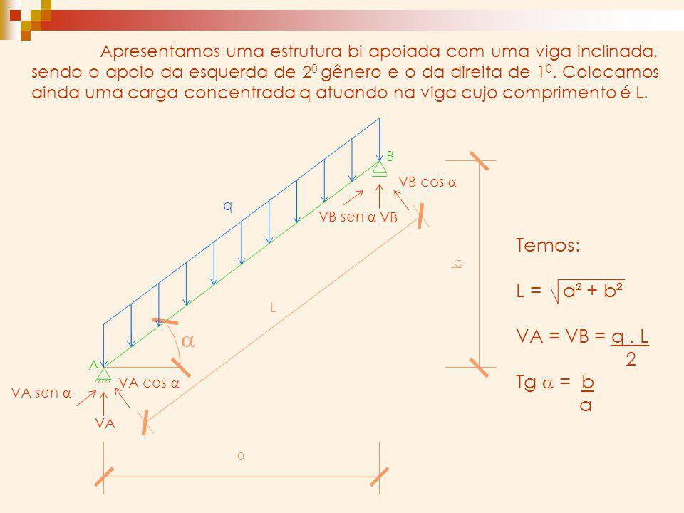 a Temos: L = a² + b² VA = VB = q . L 2 Tg a = b a