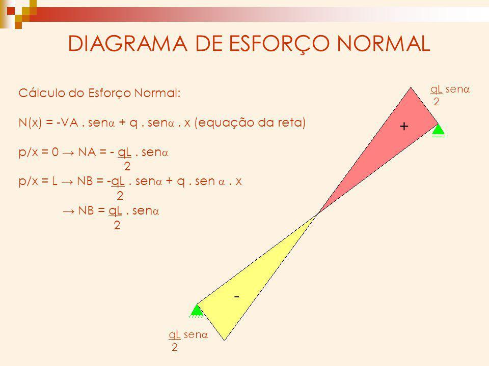 DIAGRAMA DE ESFORÇO NORMAL