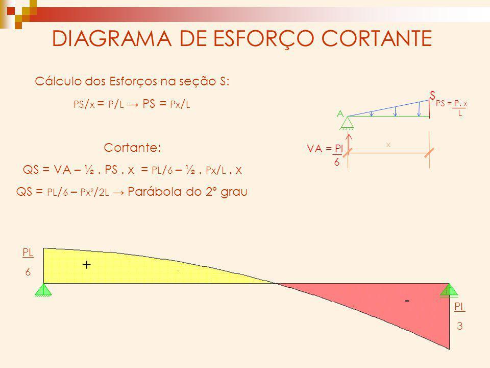 DIAGRAMA DE ESFORÇO CORTANTE