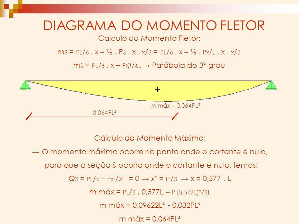 DIAGRAMA DO MOMENTO FLETOR