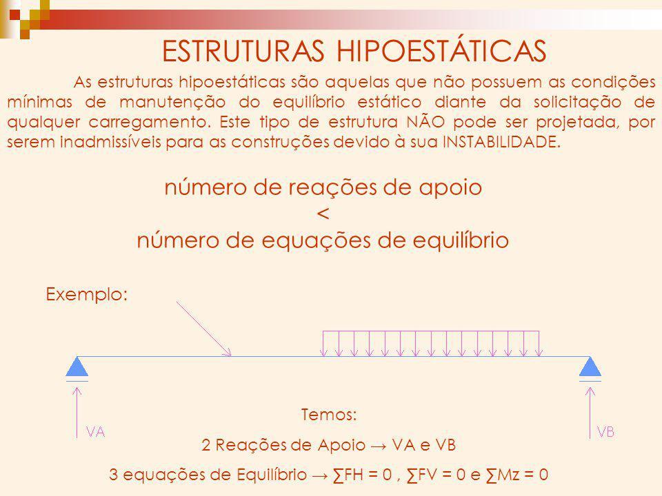ESTRUTURAS HIPOESTÁTICAS