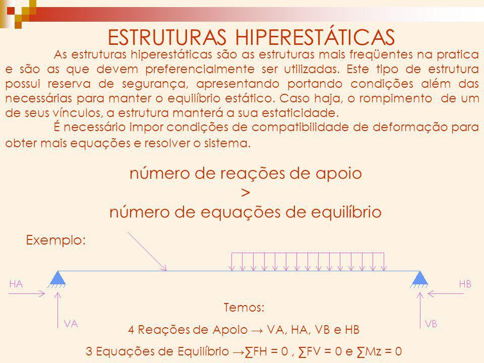 ESTRUTURAS HIPERESTÁTICAS