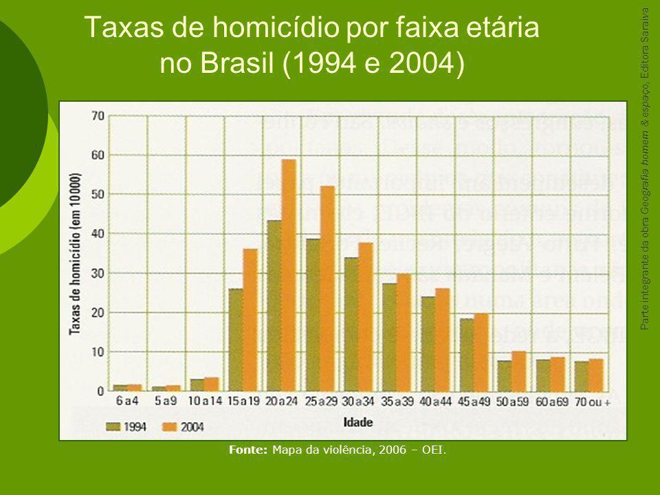 Taxas de homicídio por faixa etária no Brasil (1994 e 2004)