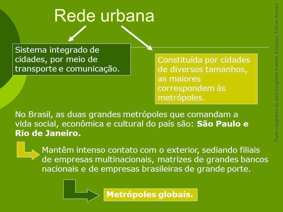 Rede urbana Sistema integrado de cidades, por meio de transporte e comunicação.