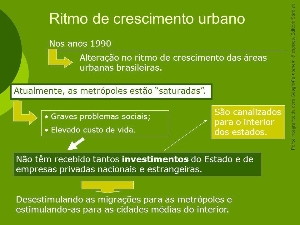 Ritmo de crescimento urbano