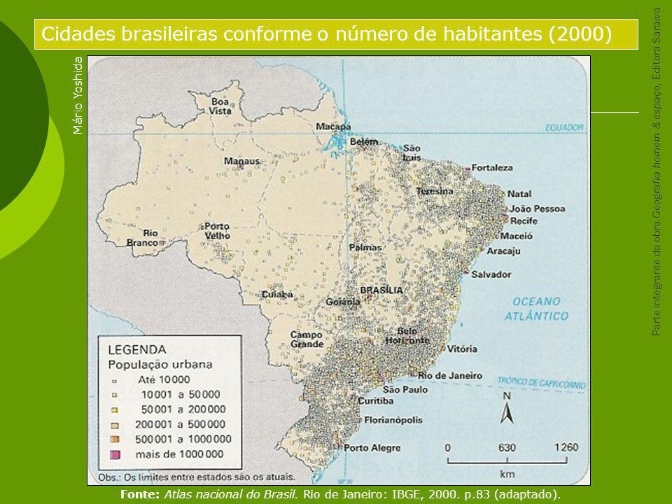 Cidades brasileiras conforme o número de habitantes (2000)