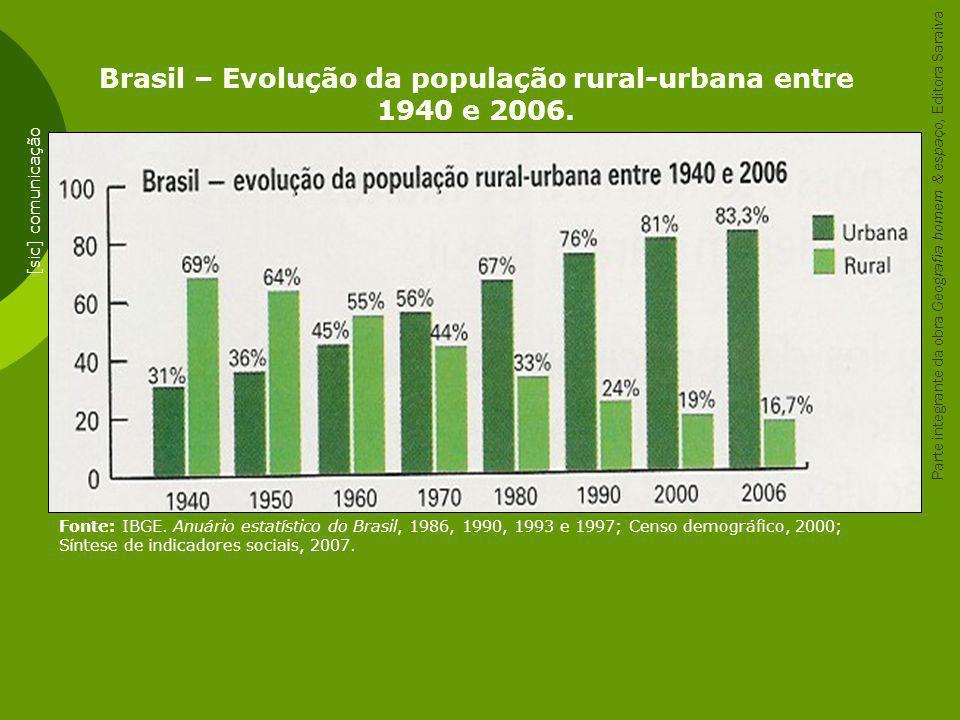 Brasil – Evolução da população rural-urbana entre 1940 e 2006.
