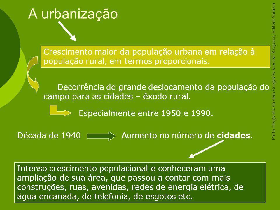A urbanização Crescimento maior da população urbana em relação à população rural, em termos proporcionais.