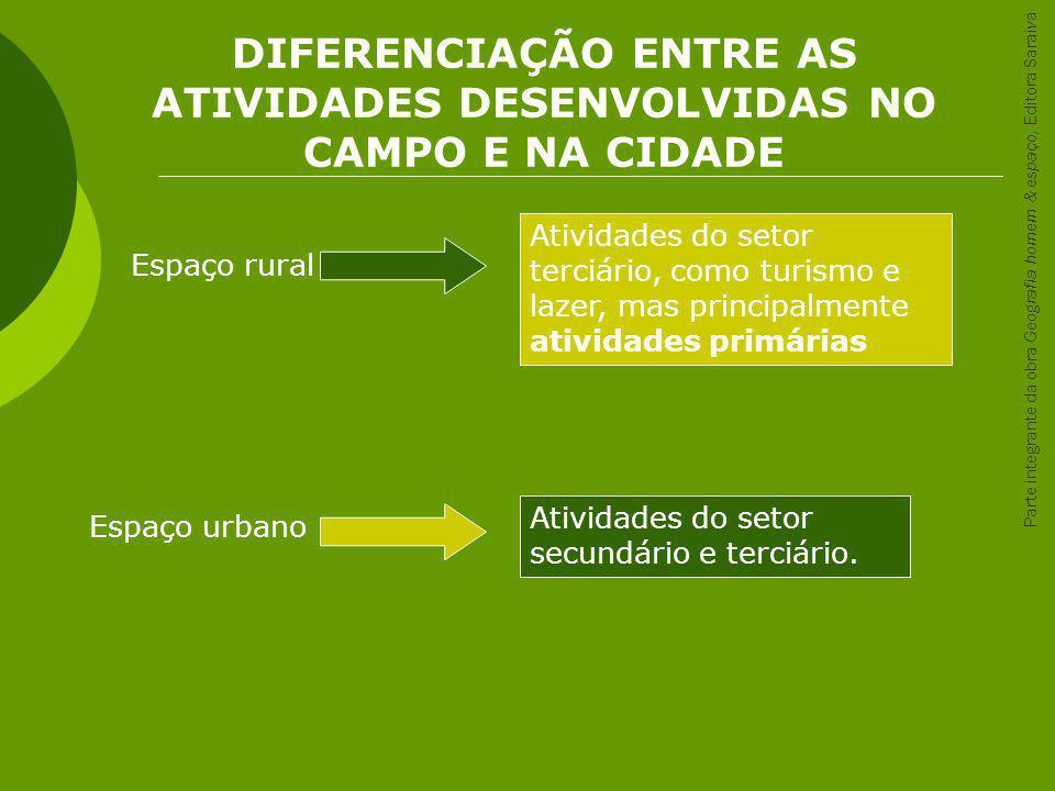 DIFERENCIAÇÃO ENTRE AS ATIVIDADES DESENVOLVIDAS NO CAMPO E NA CIDADE