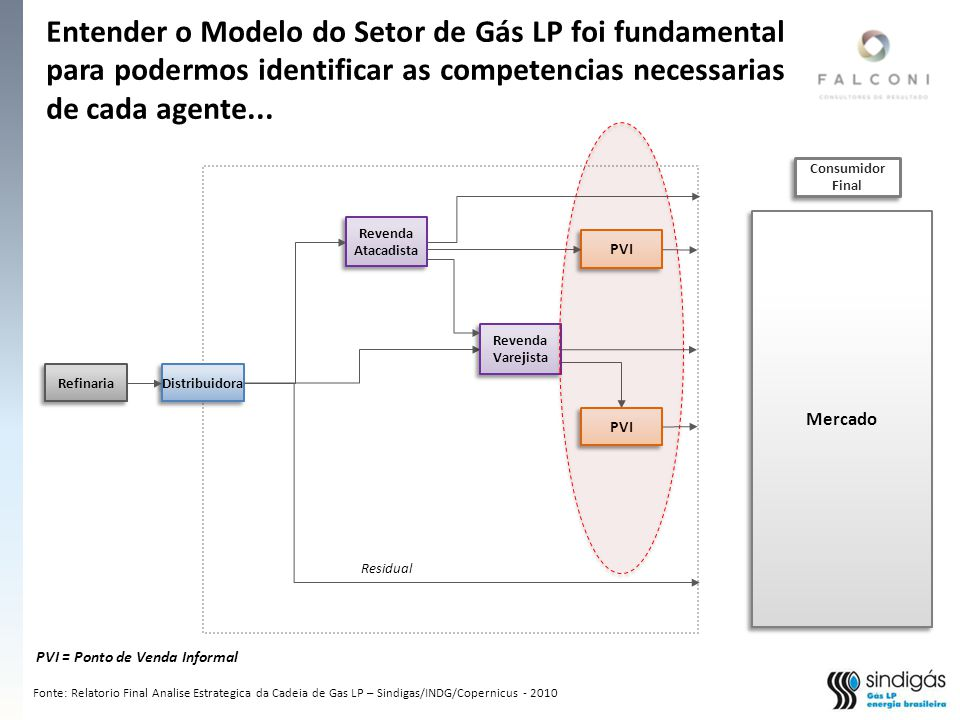 Entender o Modelo do Setor de Gás LP foi fundamental para podermos identificar as competencias necessarias de cada agente...