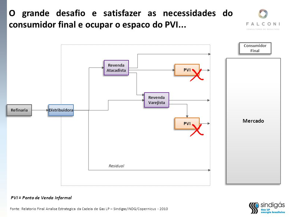 O grande desafio e satisfazer as necessidades do consumidor final e ocupar o espaco do PVI...