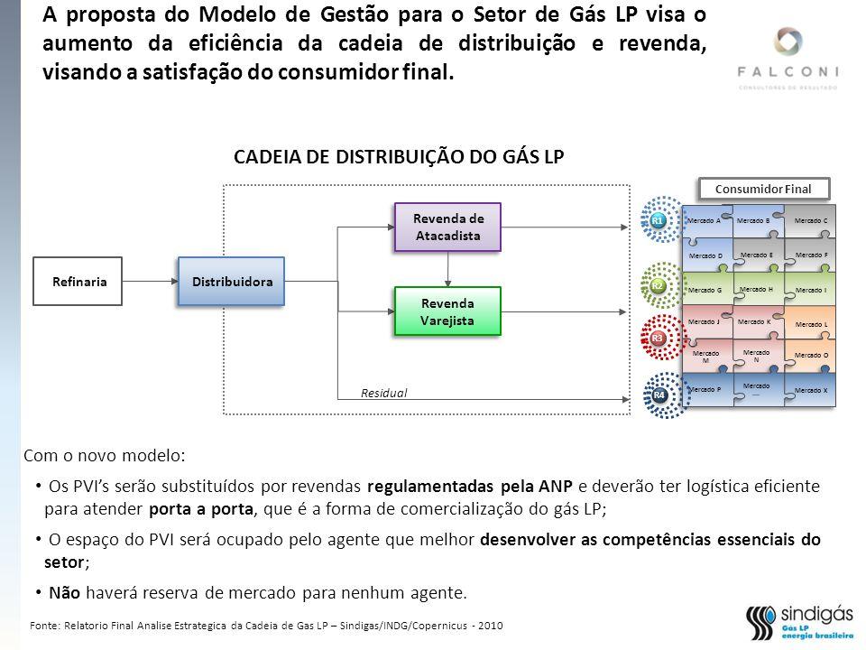 CADEIA DE DISTRIBUIÇÃO DO GÁS LP