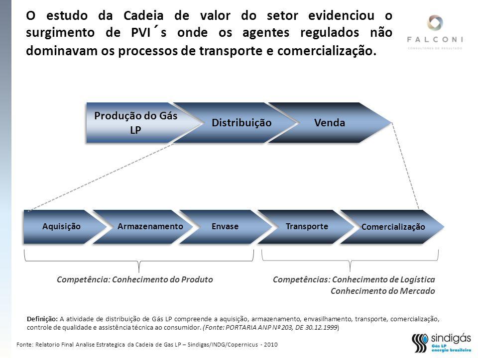 Competência: Conhecimento do Produto