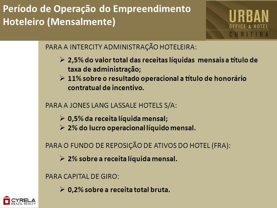 Período de Operação do Empreendimento Hoteleiro (Mensalmente)
