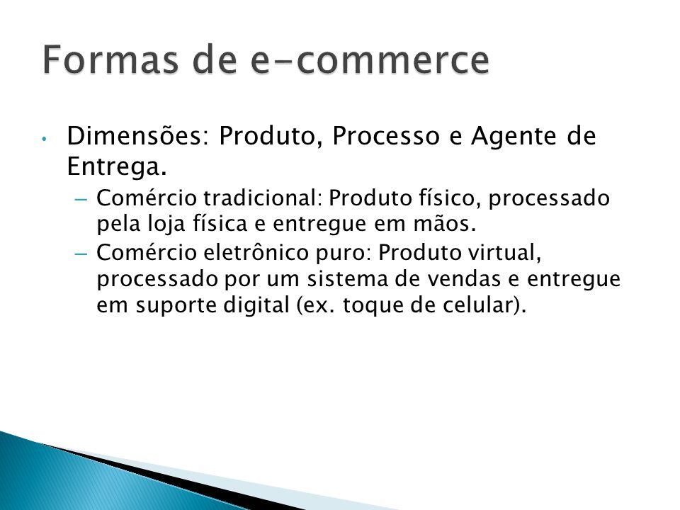 Formas de e-commerce Dimensões: Produto, Processo e Agente de Entrega.