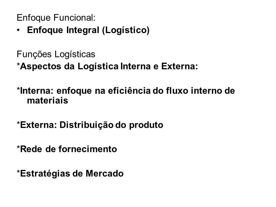Enfoque Funcional: Enfoque Integral (Logístico) Funções Logísticas. *Aspectos da Logística Interna e Externa: