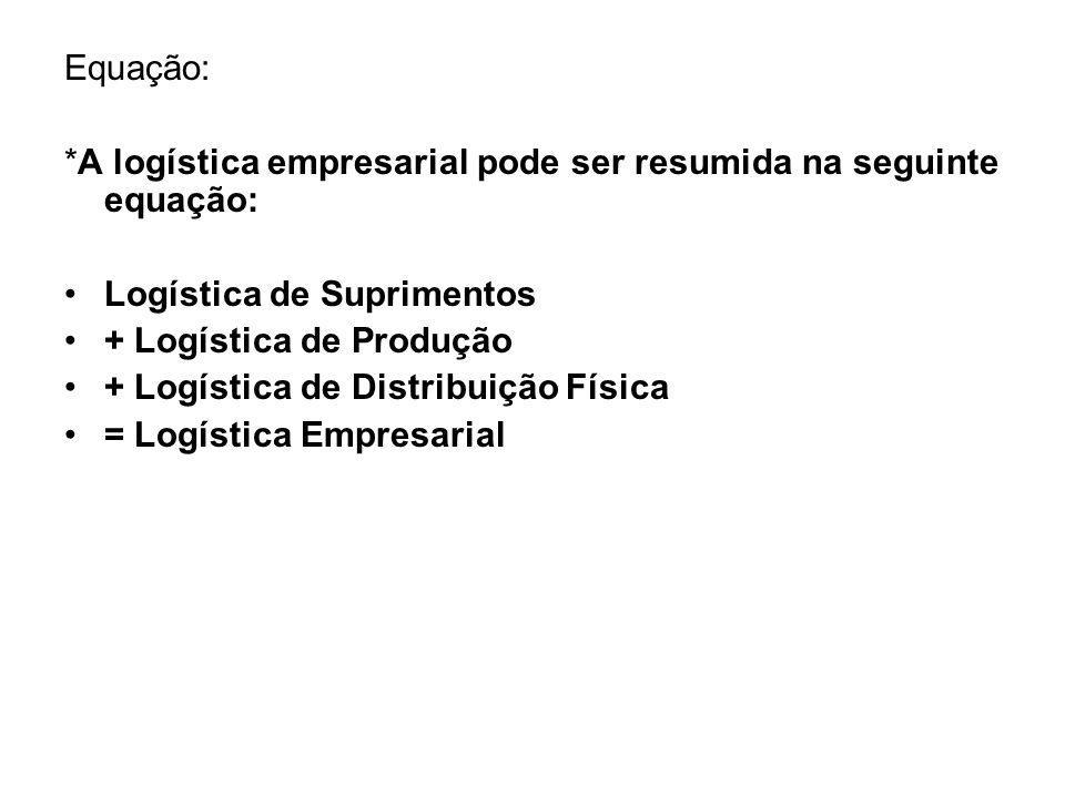 Equação: *A logística empresarial pode ser resumida na seguinte equação: Logística de Suprimentos.