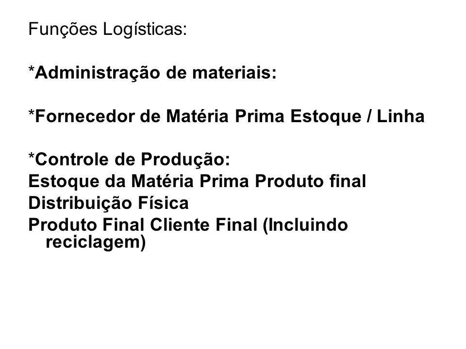 Funções Logísticas: *Administração de materiais: *Fornecedor de Matéria Prima Estoque / Linha. *Controle de Produção: