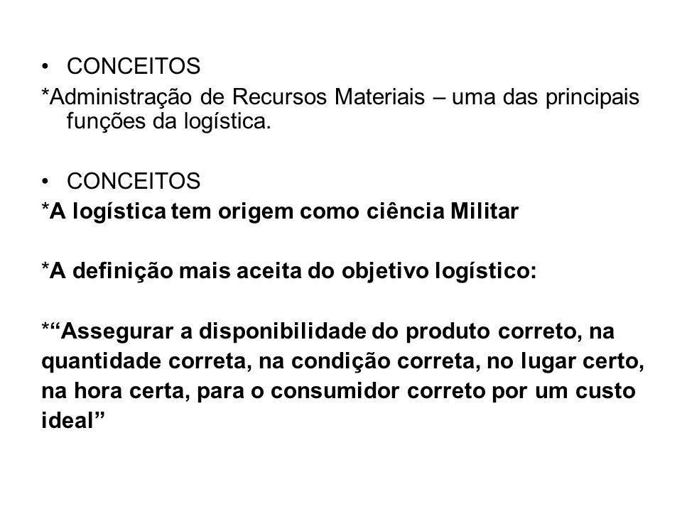 CONCEITOS *Administração de Recursos Materiais – uma das principais funções da logística. *A logística tem origem como ciência Militar.
