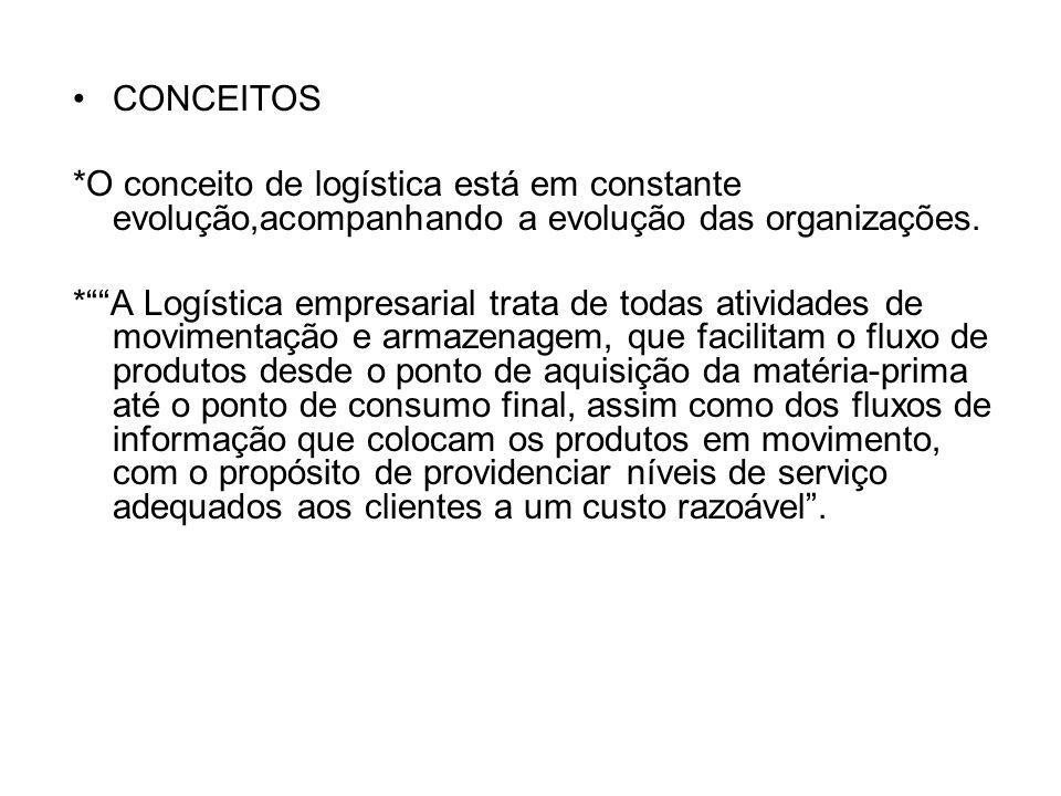 CONCEITOS *O conceito de logística está em constante evolução,acompanhando a evolução das organizações.