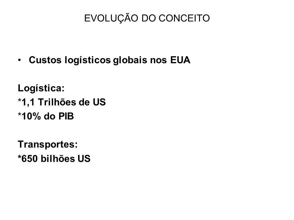 EVOLUÇÃO DO CONCEITO Custos logísticos globais nos EUA. Logística: *1,1 Trilhões de US. *10% do PIB.