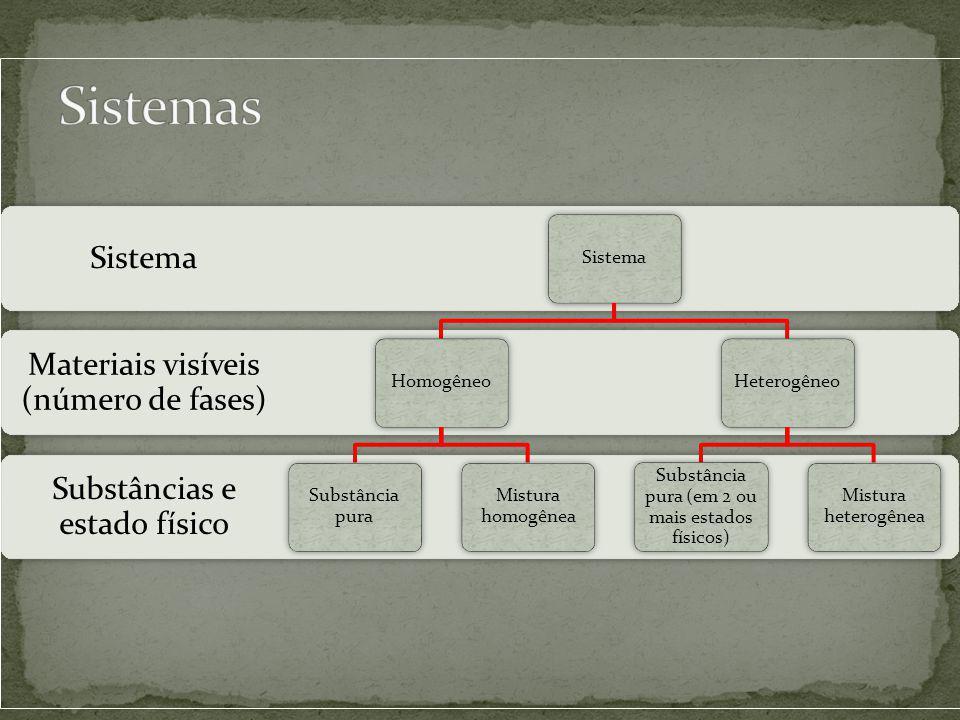 Sistemas Sistema Homogêneo Substância pura Mistura homogênea