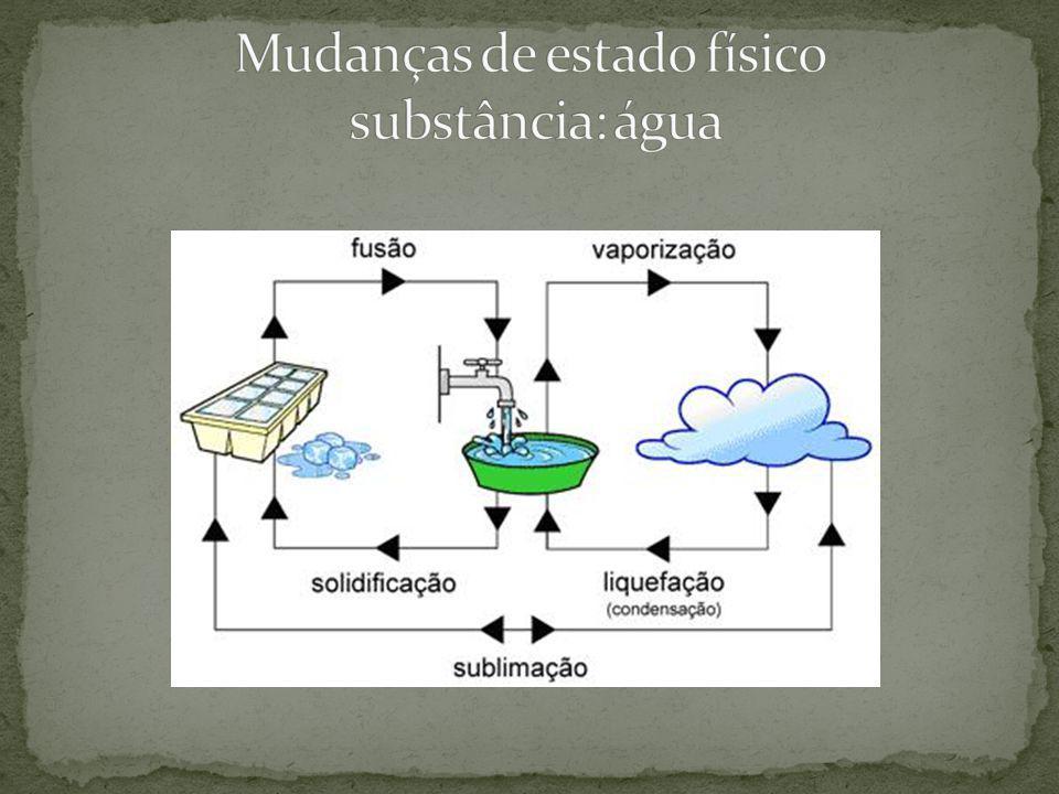 Mudanças de estado físico substância: água