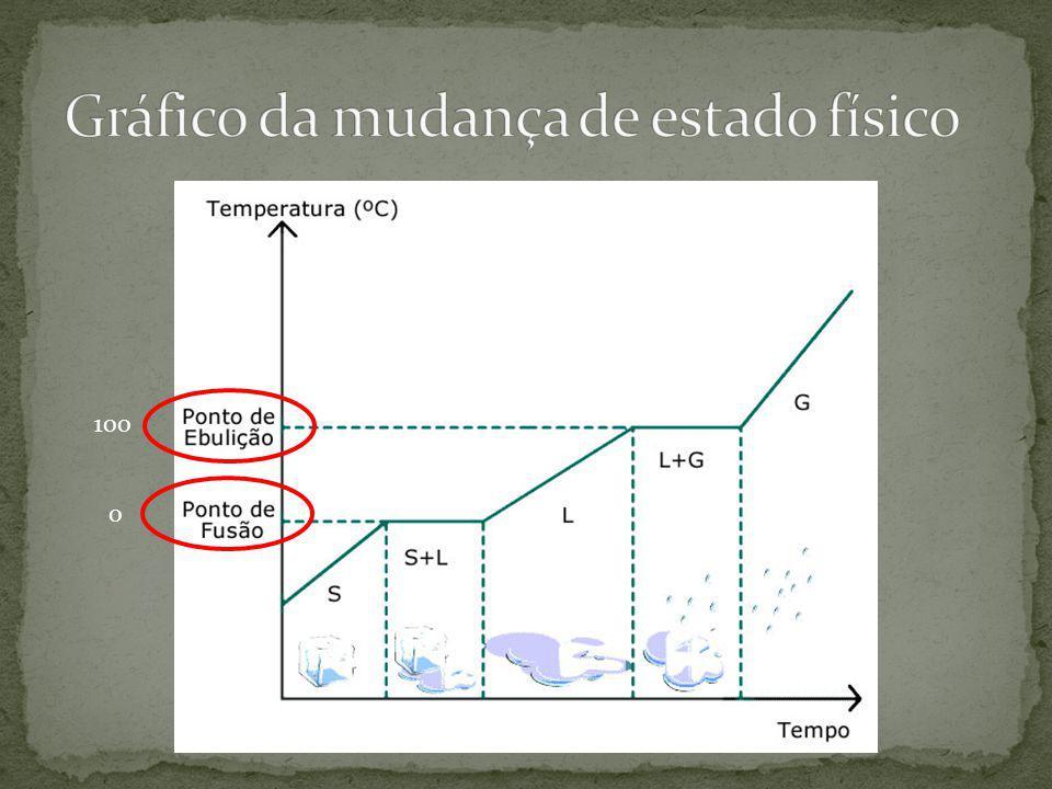 Gráfico da mudança de estado físico
