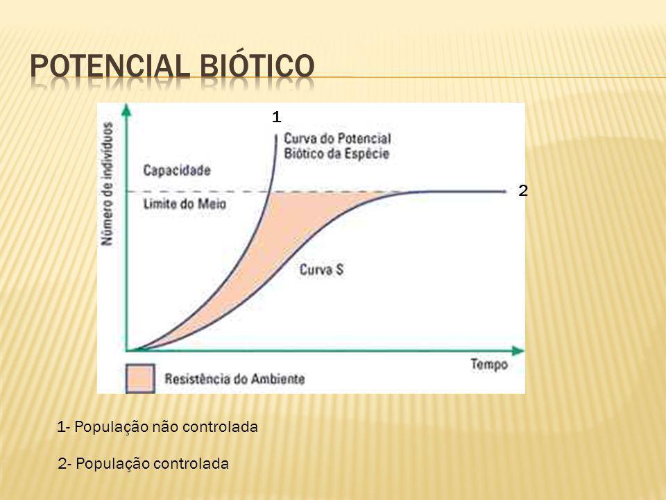 Potencial biótico 1 2 1- População não controlada