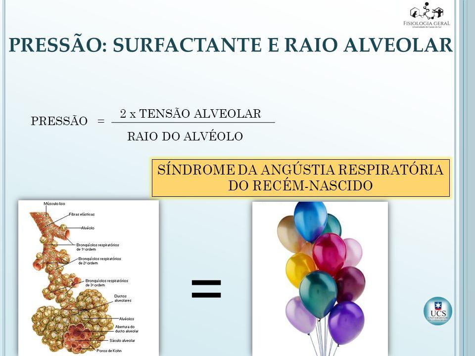PRESSÃO: SURFACTANTE E RAIO ALVEOLAR