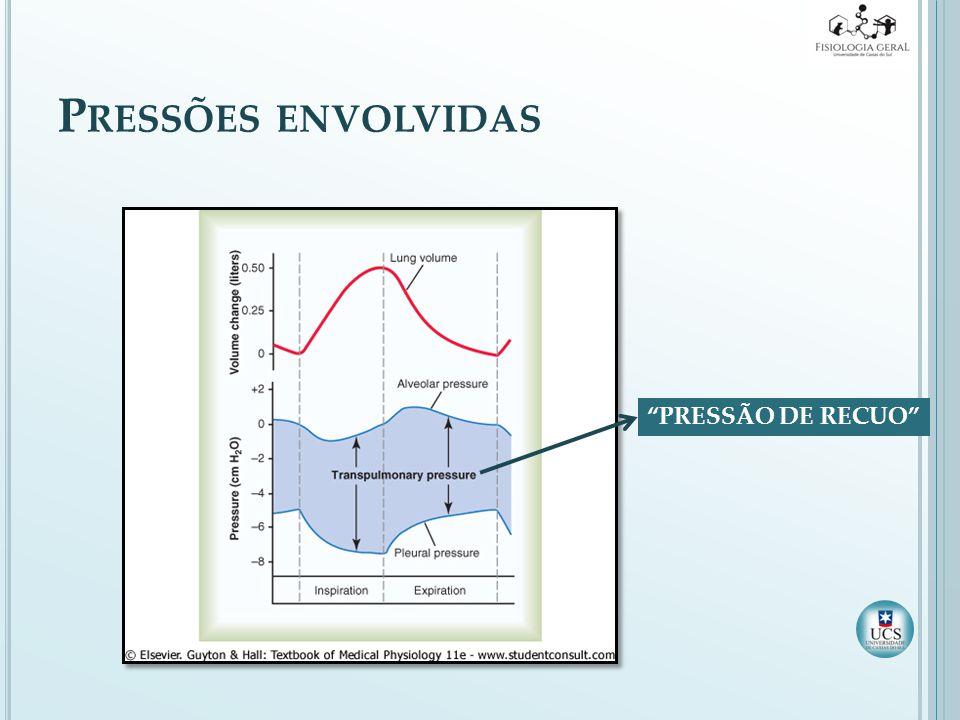 Pressões envolvidas PRESSÃO DE RECUO