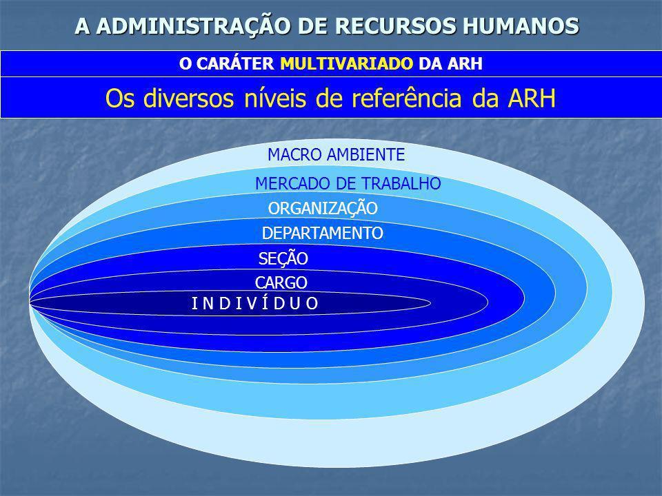A ADMINISTRAÇÃO DE RECURSOS HUMANOS