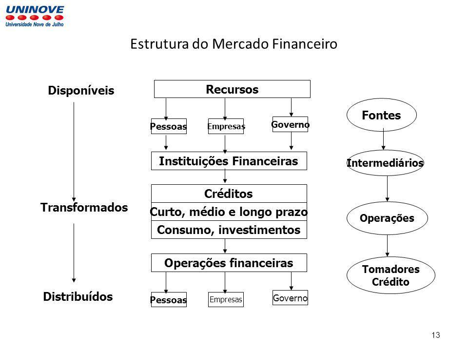 Estrutura do Mercado Financeiro