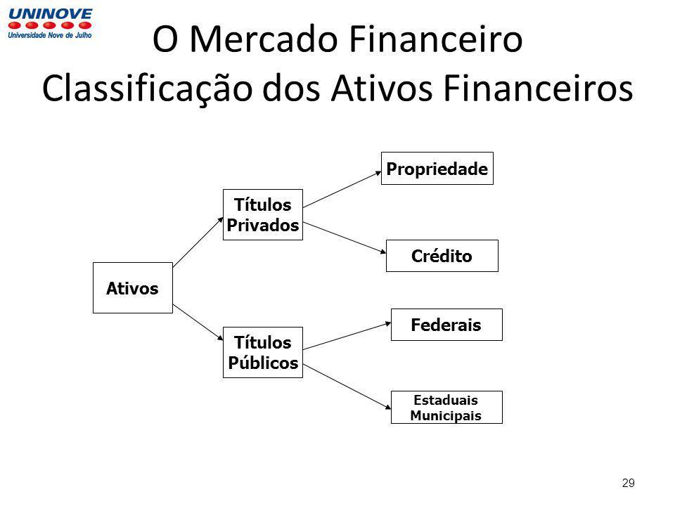 O Mercado Financeiro Classificação dos Ativos Financeiros