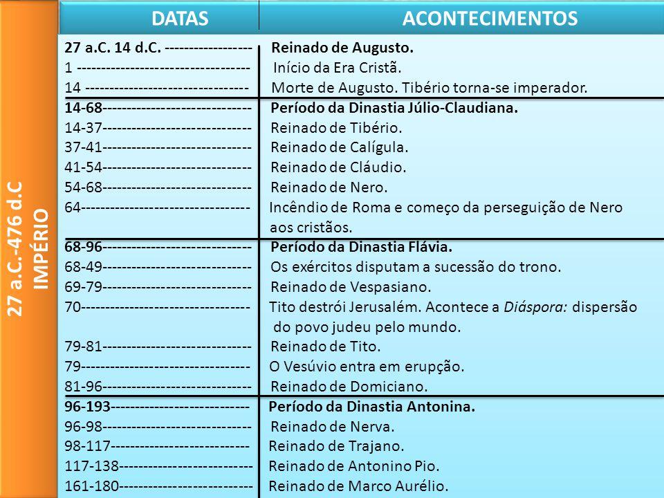 Quadro Cronológico DATAS ACONTECIMENTOS 27 a.C.-476 d.C IMPÉRIO