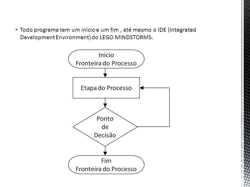Todo programa tem um início e um fim , até mesmo o IDE (Integrated Development Environment) do LEGO MINDSTORMS.