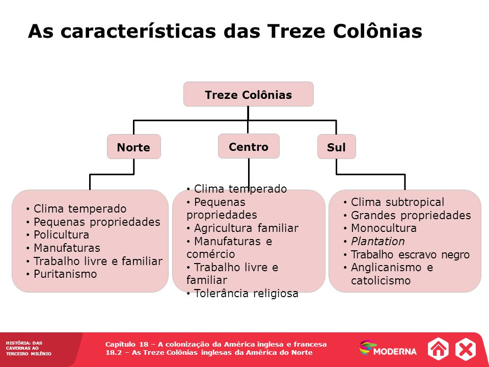 As características das Treze Colônias