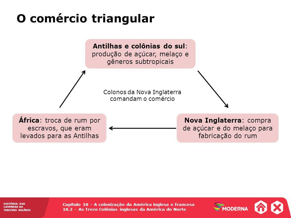 O comércio triangular Antilhas e colônias do sul: produção de açúcar, melaço e gêneros subtropicais.