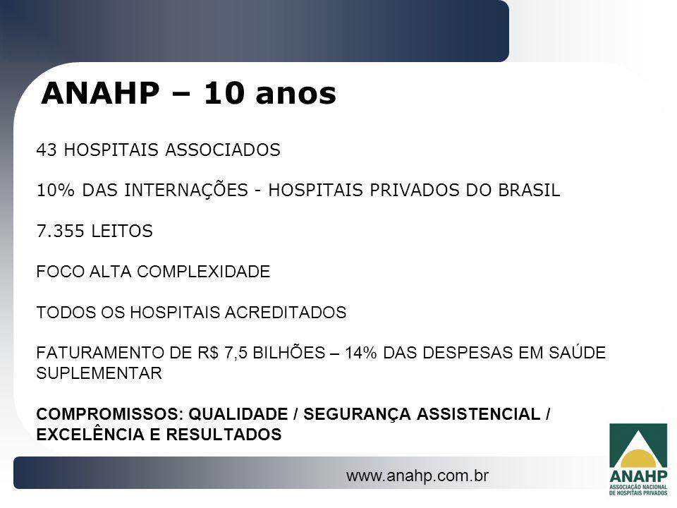 ANAHP – 10 anos