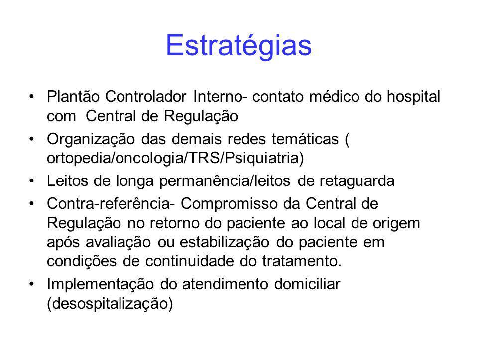 Estratégias Plantão Controlador Interno- contato médico do hospital com Central de Regulação.