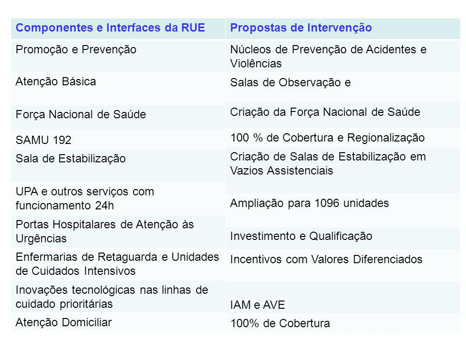 Componentes e Interfaces da RUE