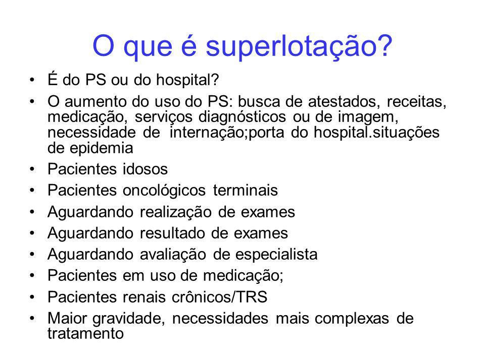 O que é superlotação É do PS ou do hospital