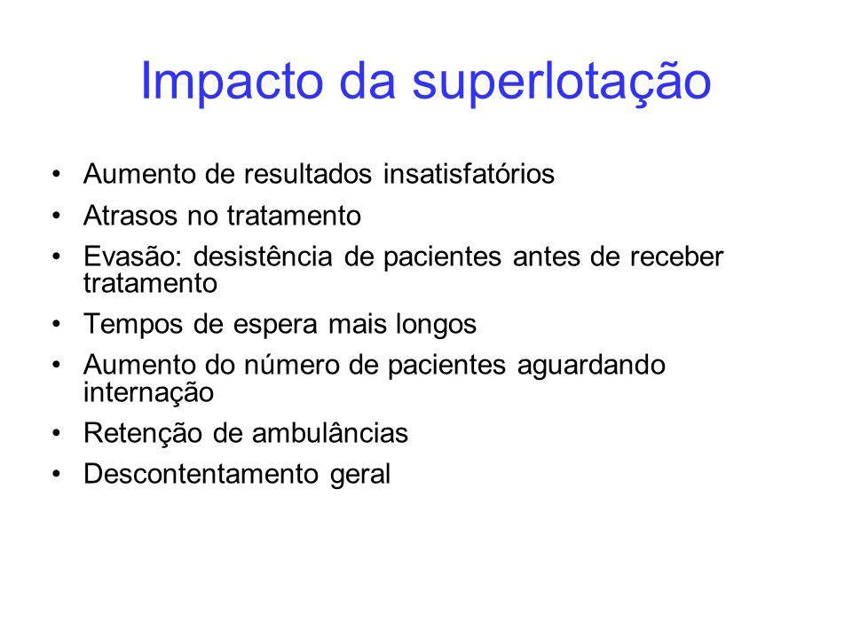 Impacto da superlotação