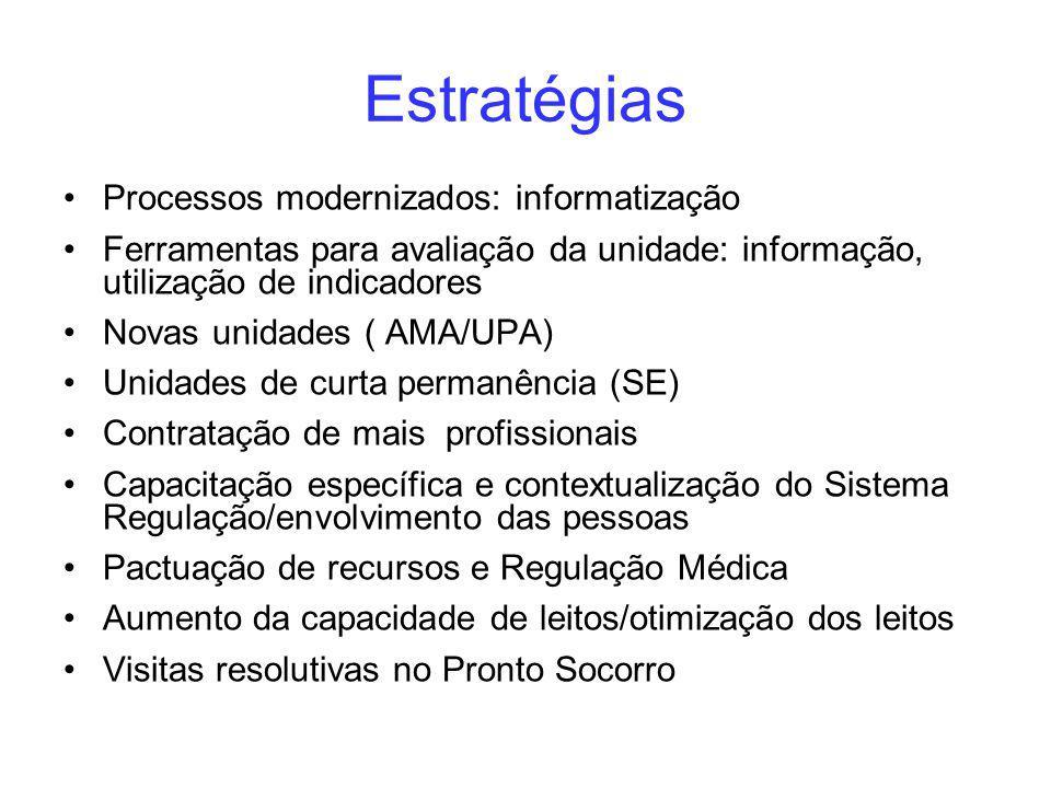 Estratégias Processos modernizados: informatização
