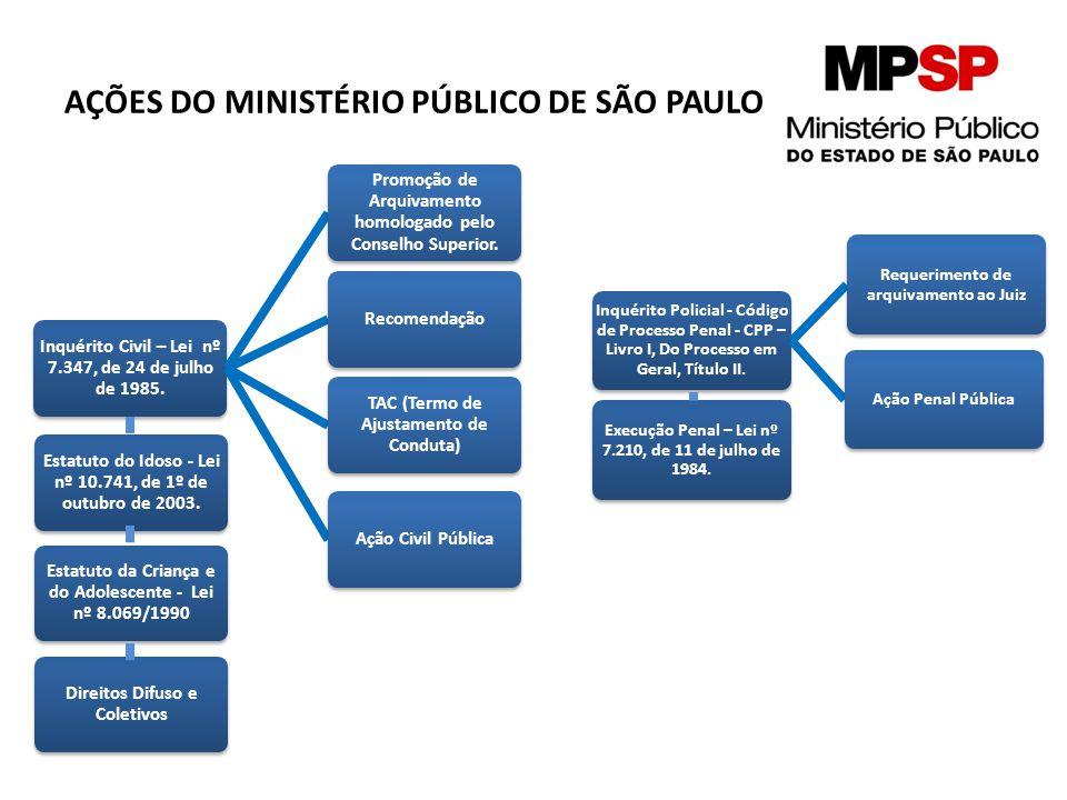 AÇÕES DO MINISTÉRIO PÚBLICO DE SÃO PAULO